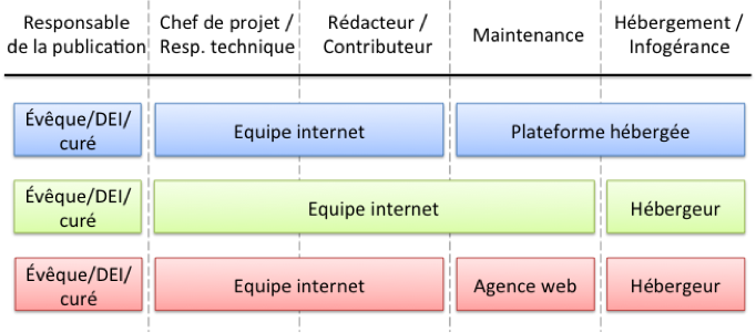 schema-repartition-roles